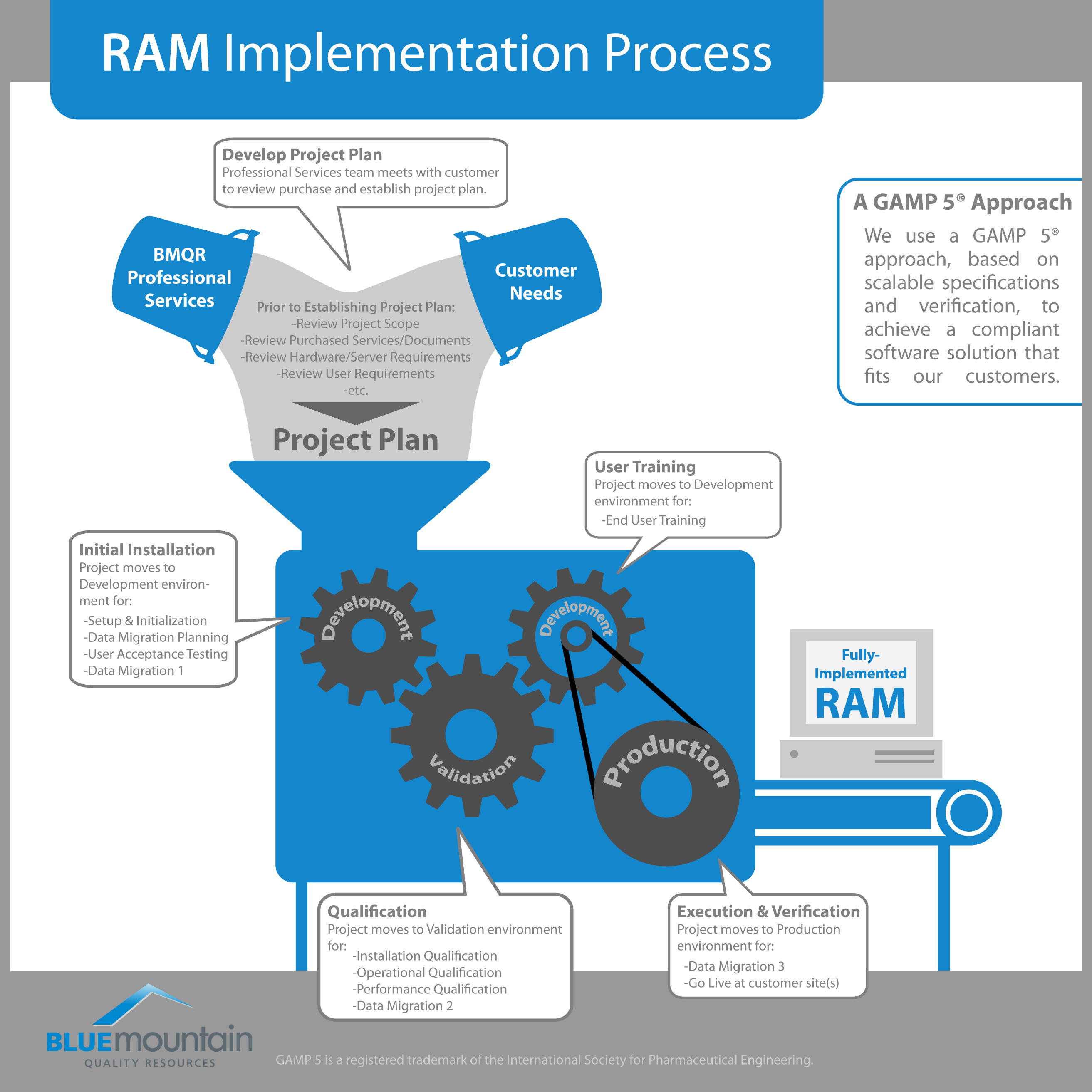 Implementation Infographic